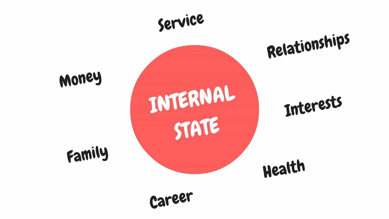 higher internal state, live a better life